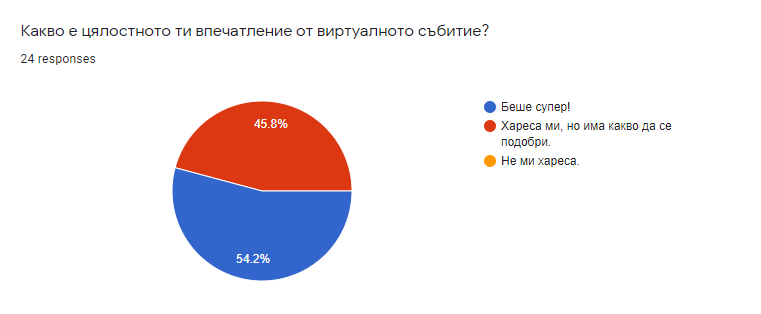 Astea's first online team building: Graph 1 - Overall satisfaction